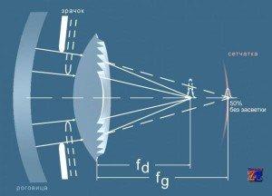 Схема проникновения светового потока