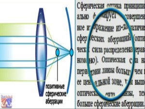 Видимость в сферических линзах