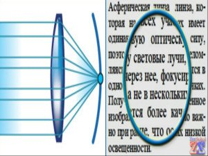 Видимость в асферических линзах
