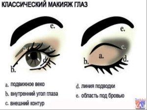 Классика макияжа
